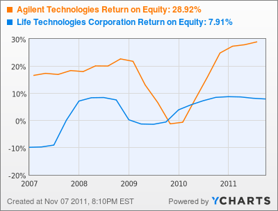 Agilent Technologies Return on Equity Chart